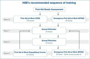Qualsafe Awards HSE Recommended Sequence of Training